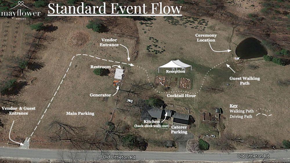 Standard Event Flow